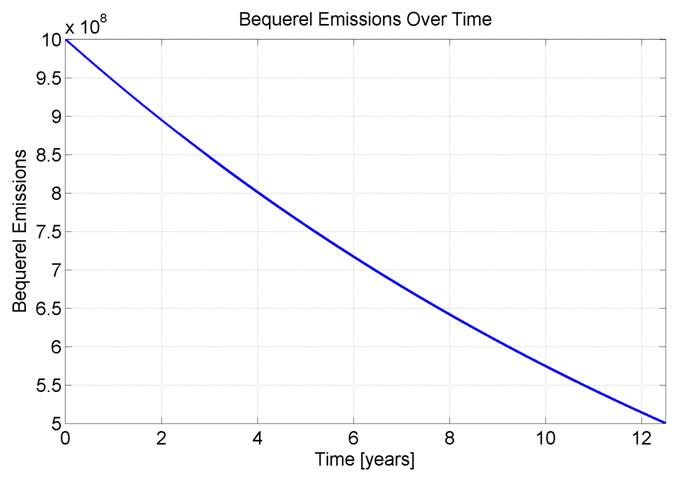 Figure 5: Tritium watch Bequerel Emissions over half life of tritium