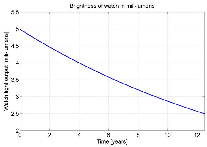 Figure 6: Tritium watch light Emissions over half life of tritium