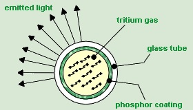 Figure 4: H -> He + e- + energy, the e- with said energy strikes the phosphor coating and generates several photons.
